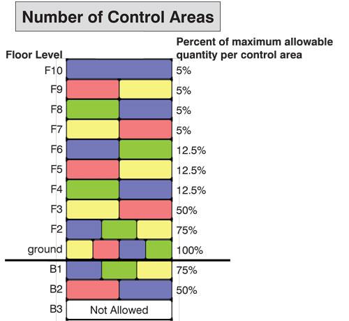 Hazardous Materials 102: Control Areas